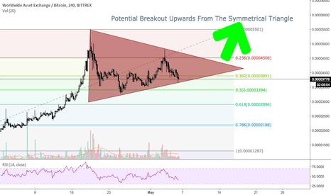WAXBTC: WAX Symmetrical Triangle - 500% Potential