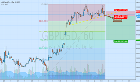 GBPUSD: Sell the TL break GBPUSD