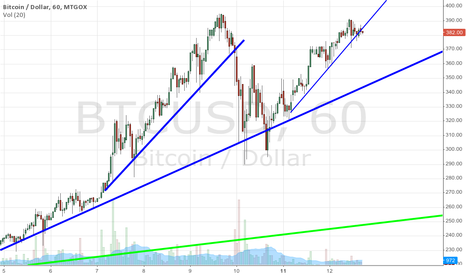 BTCUSD: Bitcoin goes down
