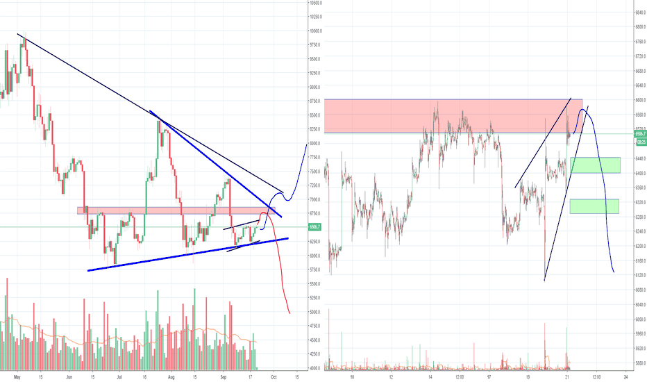BTCUSD: Bitcoin long term direction is closing in, make up your mind B