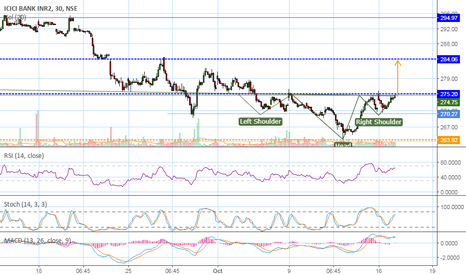 ICICIBANK: Expecting a breakout ....