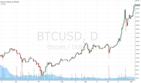 BTCUSD: Bubble May Burst Any Moment Now