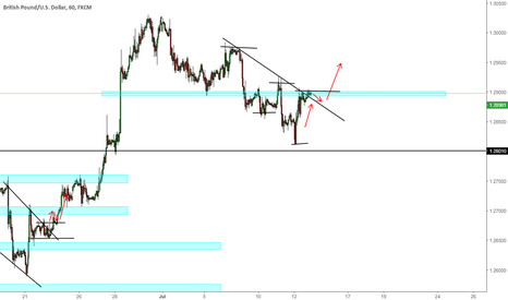 GBPUSD: GBPUSD - Wait for Retest and breakout