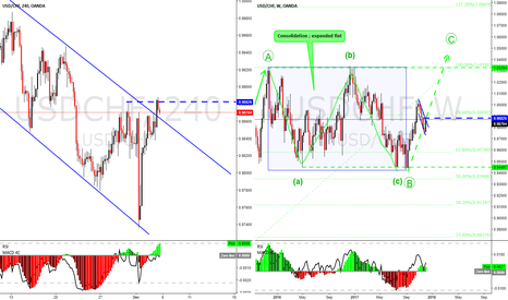 USDCHF: USDCHF long there.  Long term trade, weekly view