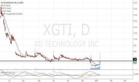 XGTI: When support becomes resistance