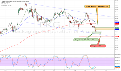 PKG: PKG Price Target Hit Great Trade from the HPS Watchlist