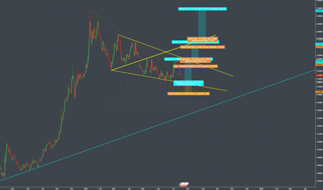 USDTRY: Three great buy opportunities for usdtry