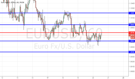 EURUSD: EurUsd Key Levels Before ECB