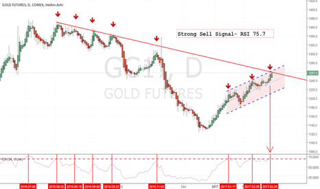 GC1!: SHORT TERM CORRECTION