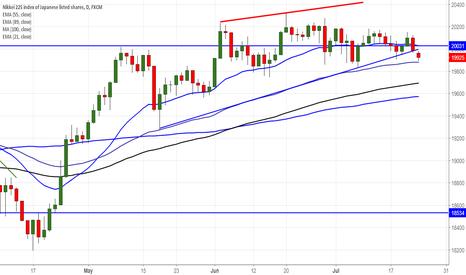 JPN225: Nikkei trades below trendline support, dip till 19277 likely
