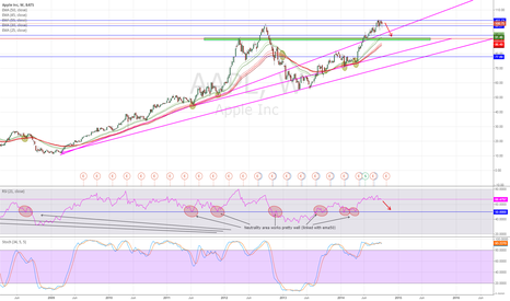 AAPL: EMA50 with RSI 21 strongly efficient for good longterm entries