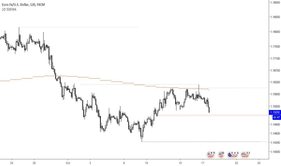 EURUSD: EURUSD Potential Pullback Entry Area