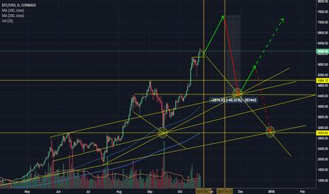 BTCUSD: BTCUSD target speculation