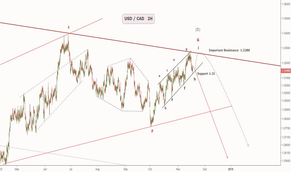 USDCAD: USD / CAD
