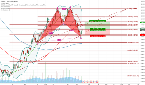 XAUUSD: Bullish bat pattern formation , first target is near ~1200