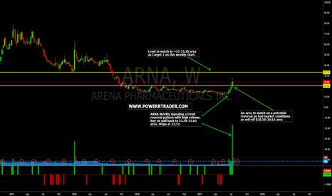 ARNA: $ARNA Weekly Chart Setup + Trade Idea