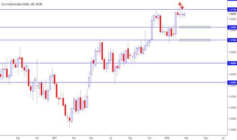 EURAUD: EURAUD multiple doji formed in weekly chart