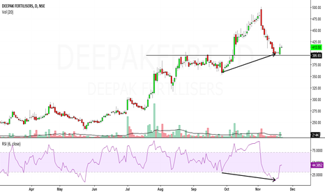 DEEPAKFERT: deepak fertilisers looks bullish in short to medium term