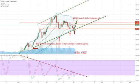 BTCUSD: Channel holds - Now to conquer $2600