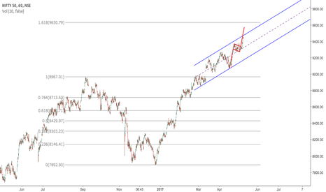 NIFTY: $NIFTY good for 9630