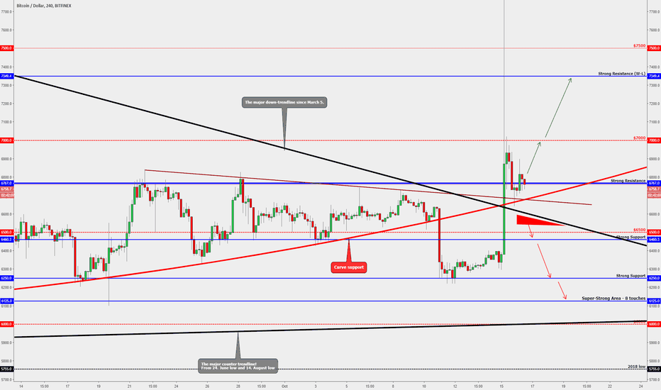BTCUSD: BITCOIN - Possible Scenarios!