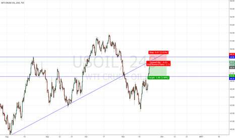 USOIL: Short Overbought WTI Crude Oil