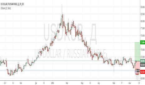 USDRUB: Рубль слаб и это не избежать