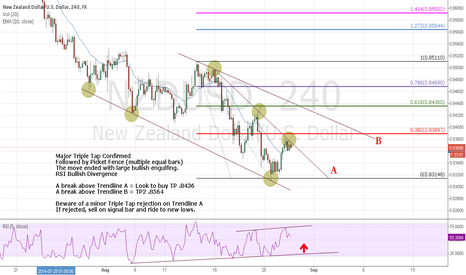 NZDUSD: Kiwi level in focus