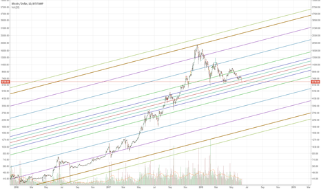 BTCUSD: BTC big opportunity here. Minimal risk