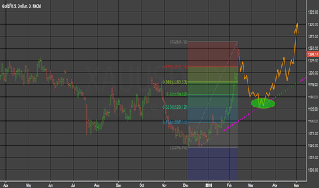 XAUUSD: Seasonal gold correction on the way..