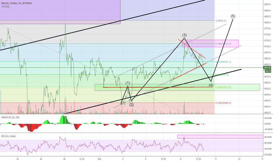 BTCUSD: Bitcoin : The Key area to HOLD is the GREEN box w/ RED line!