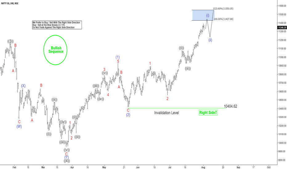 NIFTY: Nifty Elliott Wave Analysis: Rallying Higher as Impulse