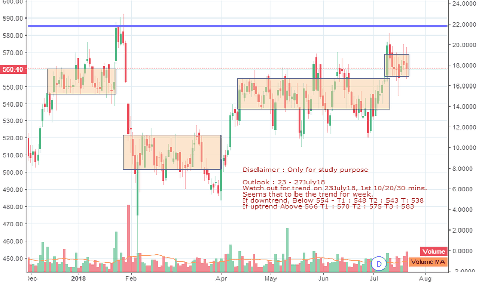 HAVELLS: Havells India - Outlook for the week