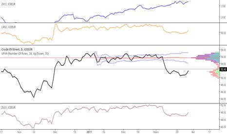 CB1!: Comparaison marchés pétrole contrats à terme de échanges variés