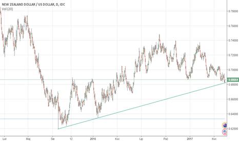NZDUSD: NZD USD , Wybranie longow