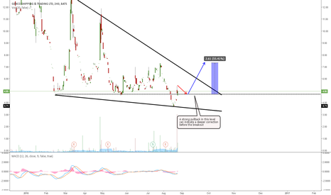 GNK: GNK: EXPECTING MORE UPSIDE