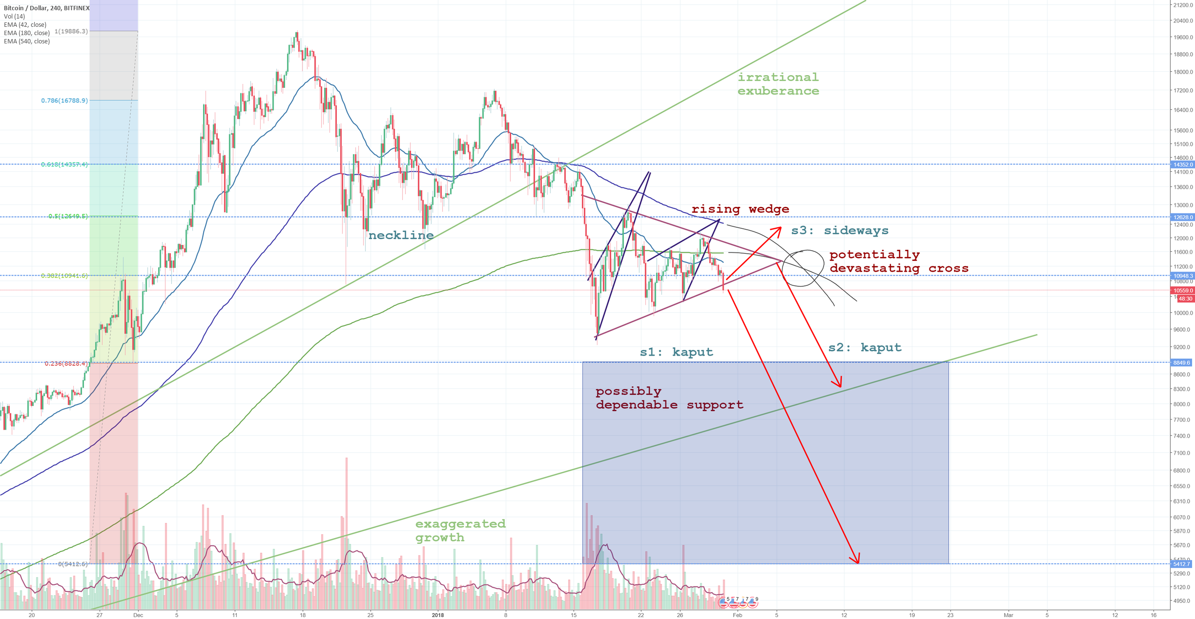 BTCUSD may go kaput to $8k (or 5.4???)