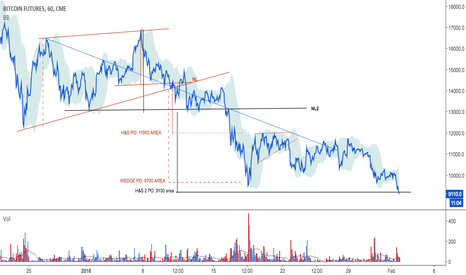BTC1!: H&S2 hit target too after wedge break PO in bitcoin dollar