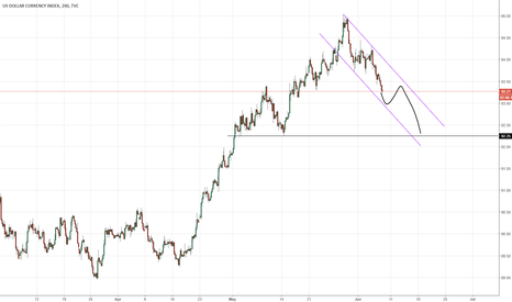 DXY: Dollar index trading update
