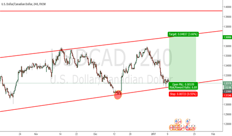 USDCAD: Buy Usd/Cad