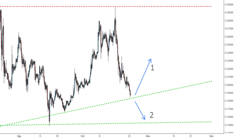 XRPUSD: Ripple - How to trade the next move