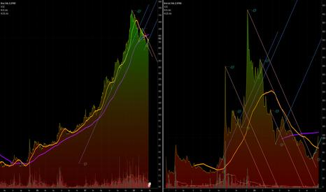 BCHUSD: BTC vs BCH - 1D Area, 50/200 MA, 45 Degree Trendline Study