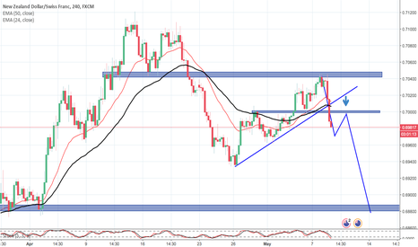 NZDCHF: NZDCHF Rejected from resistance and broke the support for sell