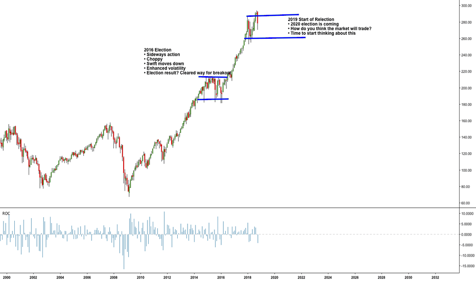 SPY: $SPY Still my thoughts on the market. What does everyone think?