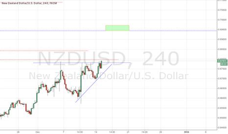 NZDUSD: NZDUSD : Ascending triangle break