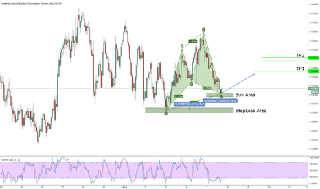 NZDCAD: Active Bullish Cypher on NZDCAD
