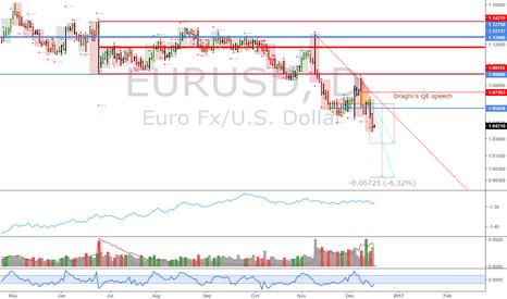 EURUSD: EURUSD: Downtrend active