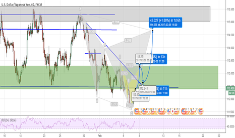 USDJPY: Projection on USDJPY