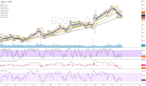 GOOGL: Long GOOG for a trade
