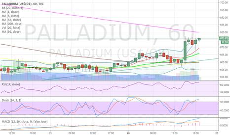 PALLADIUM: Palladium has established an up trend on the hourly